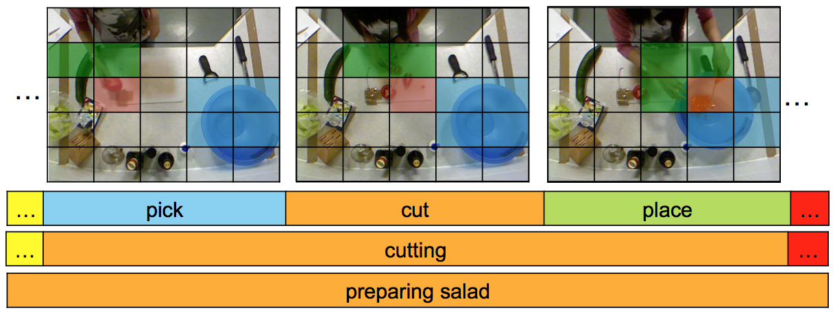 Image from 50 Salads dataset with spatiotemporal overlay