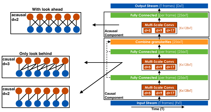 Deep Learning Architecture
